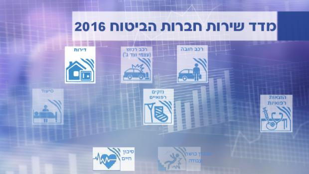 חברות הביטוח הישירות כבשו את מדדי השירות לשנת 2016