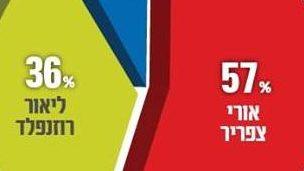 סקר שפרסם מטה צפריר מעניק לו 57% מקולות חברי הלשכה