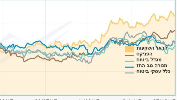 ביצועי מניות הביטוח ב-2017: הראל מובילה את הענף עם זינוק אדיר של 60% בערך המניה