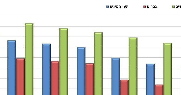 """הלמ""""ס פרסם את שנות חיי הבריאות בישראל: 65.4 שנים לגברים ו-65.1 לנשים"""