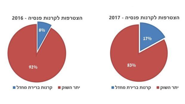 51% מהעמיתים החדשים בקרנות הפנסיה מצטרפים לפי הסכמים שנחתמו לפני הרפורמה