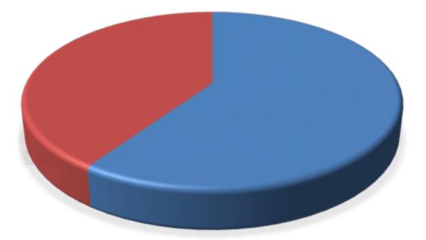 סוגיית הצירוף ברבים מפלגת את סוכני הביטוח: 60% תומכים, 40% מתנגדים