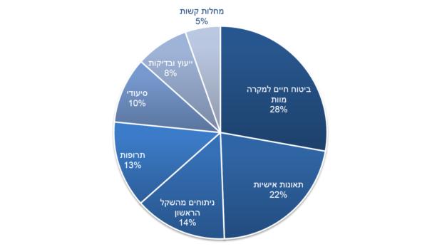 נתוני רשות שוק ההון: הציבור מחזיק ב-6.5 מיליון פוליסות כפולות – רובן במוצרי פיצוי