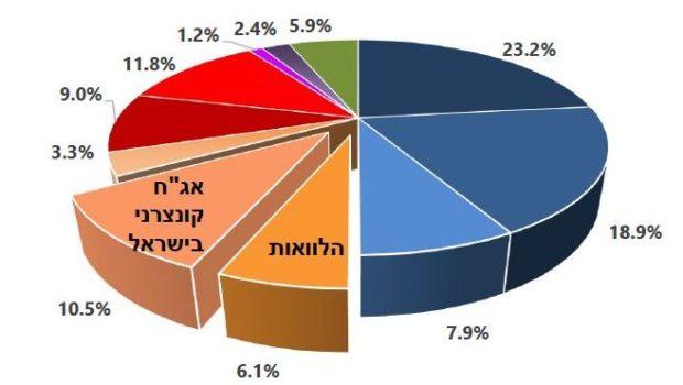 """סלינגר: תיק האשראי העסקי מציג תשואה עודפת של כ-2% על פני מדדי האג""""ח"""