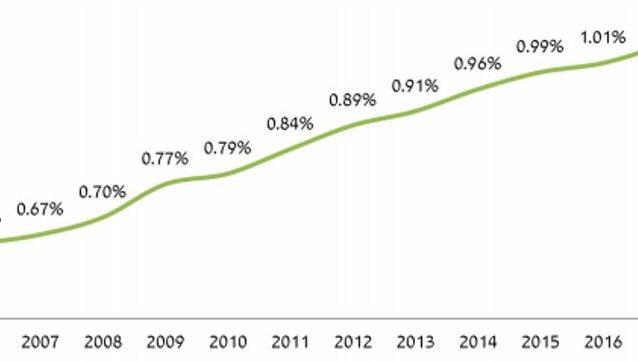 """שיעור הפרמיה מהתמ""""ג בביטוחי בריאות – מתאפיין בעלייה רצופה מאז 2003"""