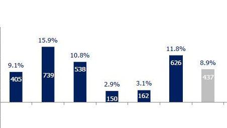 בזכות עליית הריבית: גידול של 85% ברווח הכולל של מגדל – 261 מיליון שקל ברבעון השני של 2018