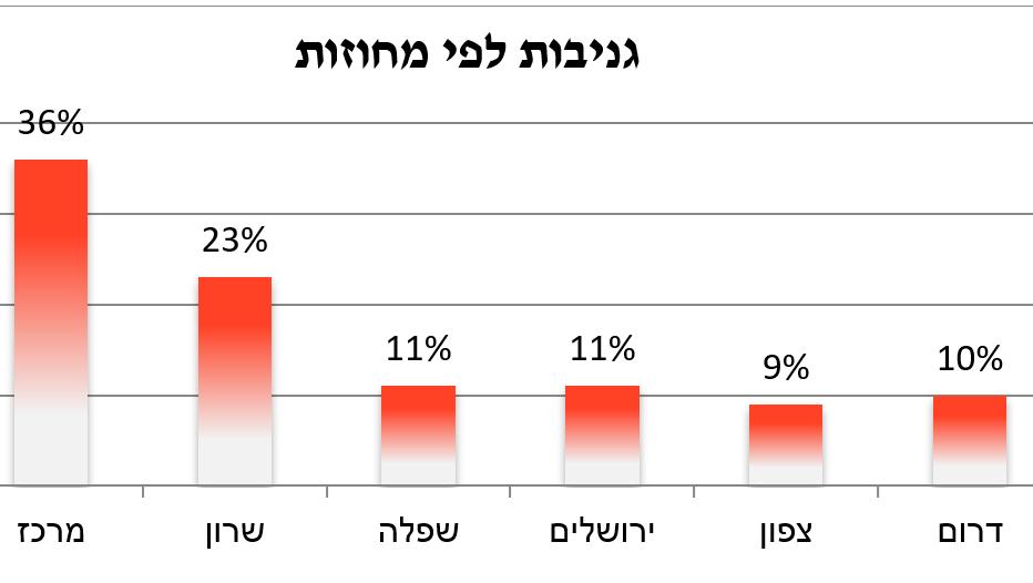 פוינטר מסכמת את 2018: כמעט אחד מכל שני רכבים בישראל נגנב בשיטת שכפול מפתח