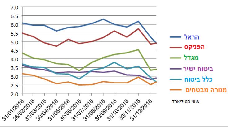 שנה חלשה בענף הביטוח: מניות החברות הגדולות איבדו 5 מיליארד שקל בשווי שוק מינואר הקודם