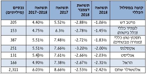 סוגרים את 2018: שנה שלילית בענף הקופות גמל להשקעה עם ירידות של עד 2.4% במסלול הכללי