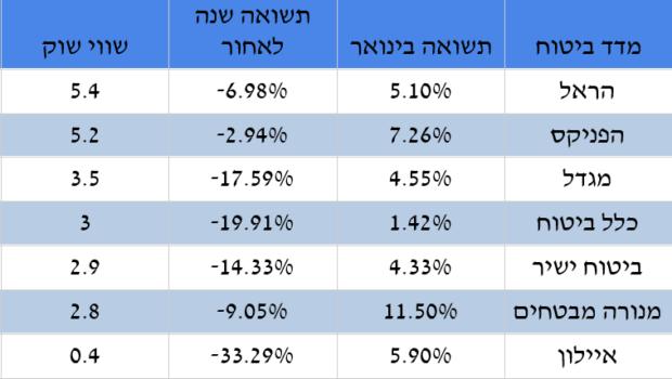 מסכים ירוקים: מדד הביטוח עלה בכמעט 6% בחודש ינואר ושווי השוק שלו צמח ב-1.6 מיליארד שקל