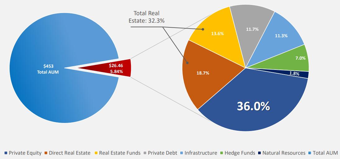 הטרנד העיקרי של 2019: שיעור ההשקעה של המוסדיים בנכסים אלטרנטיביים נאמד בכמעט 13%