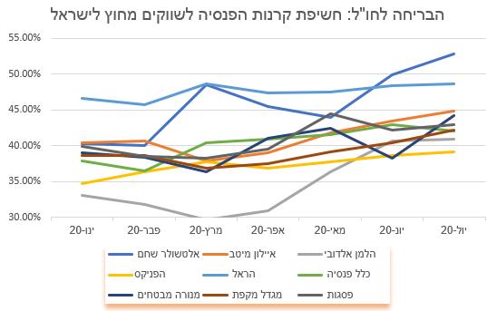 """בזמן ששוק ההון הישראלי מדשדש, המוסדייםהשכילו להגדיל משמעותית את החשיפה לחו""""ל"""