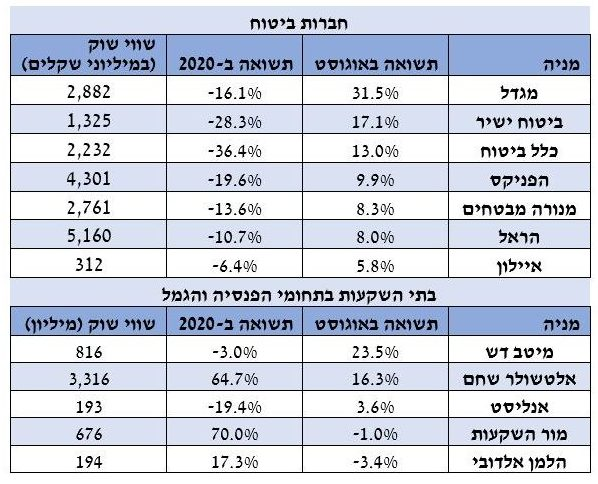 מניות הביטוח זינקו 13.4% בחודש אוגוסט, מגדל נסקה ב-31.5%