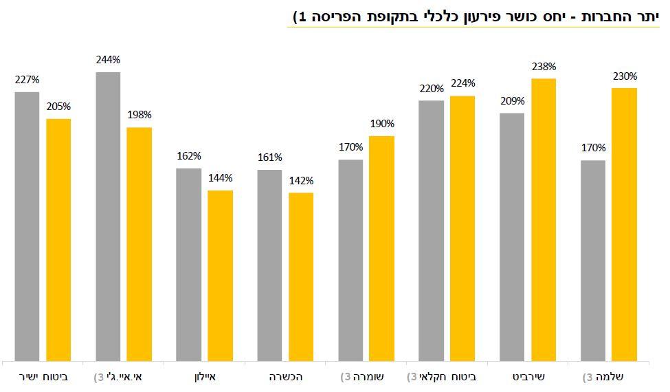 דוח EY: שירביט ושלמה מובילות ביחס כושר הפירעון את הענף בשיעור של 238% ו-230% בהתאמה