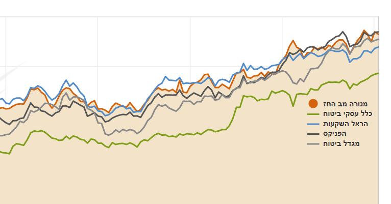 למרות התנודתיות – מניות הביטוח רשמו תשואה ממוצעת של 10% ב-2020; מניות בתי ההשקעות טסו ב-56%
