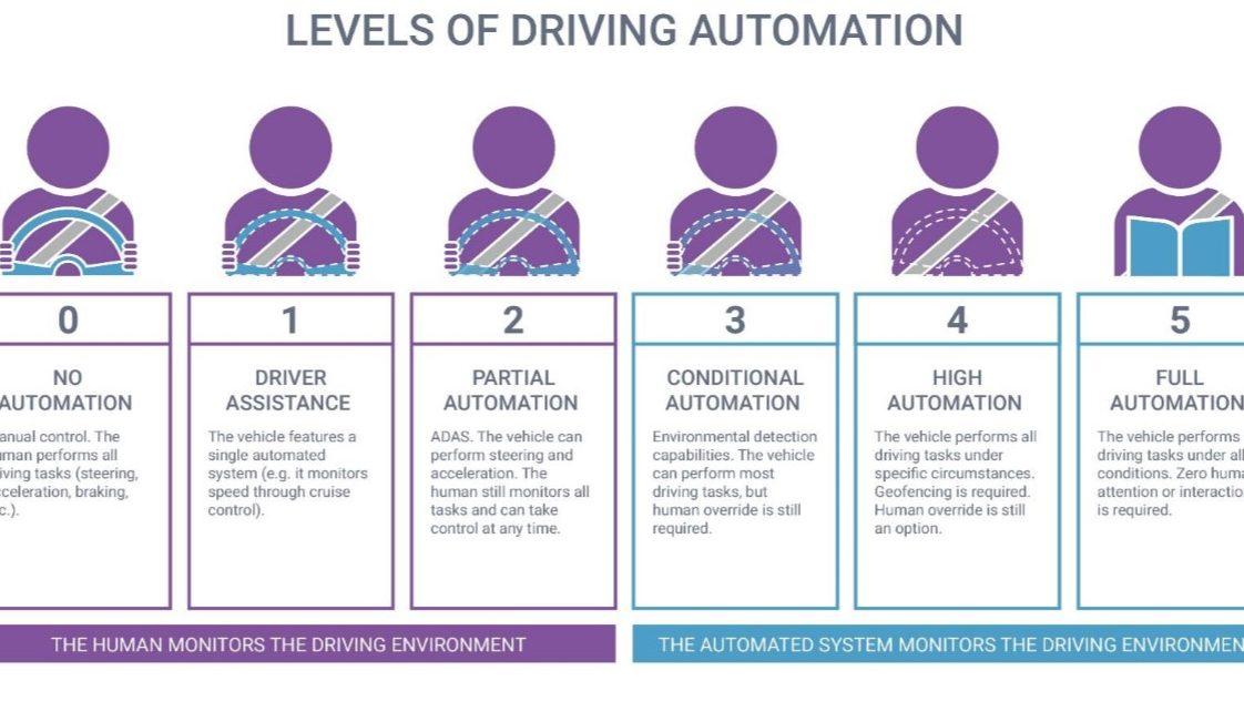 משרד המשפטים מתייעץ עם הציבור: כיצד צריך להיראות ביטוח הרכב בעידן הרכב האוטונומי?