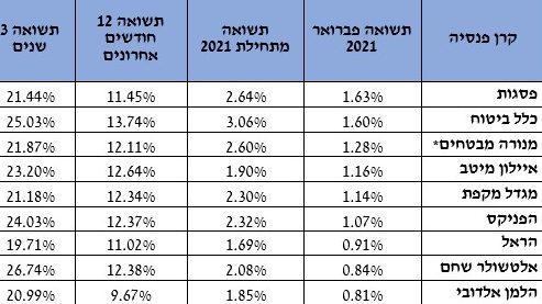 פברואר חיובי בקרנות הפנסיה: החברות רשמו תשואות של 1.63% עד 0.81%