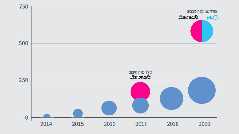 גוף השקעות חדש בתחום האינשורטק יוצא לדרך:SureTech