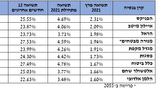 תשואות חיוביות לקרנות הפנסיה במרץ; הפניקס רשמה תשואה חודשית של 2.31%