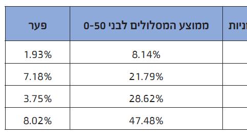 תשואות קרנות הפנסיה במסלולי מניות לעומת המסלול לבני 0-50: מסלולי המניות בקרנות הפנסיה רשמו בחמש שנים תשואה עודפת של 8%