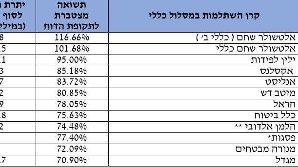 קרנות השתלמות במסלול כללי בראי העשור בין 2011 ל-2021