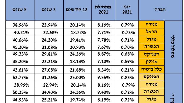 חציון ראשון בביטוחי מנהלים מתחילת 2021 במסלול הכללי; בצמרת: הפניקס – 8.87%