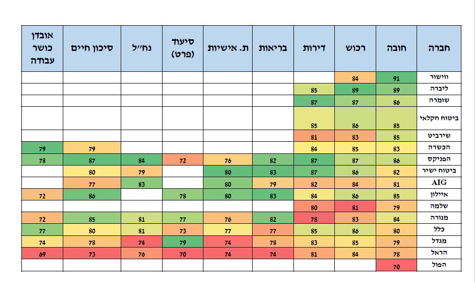 הפניקס, שומרה, ווישור וליברה – בצמרת מדד השירות