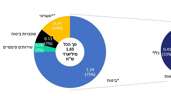 רווחי שיא בענף: הפניקס רשמה רווח חציוני כולל של 1.15 מיליארד שקל