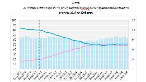 """מחקר משותף של רשות שוק ההון ובנק ישראל: המלצות ועדת חודק גרמו למוסדיים להסיט השקעות מאג""""ח קונצרני להלוואות פרטיות"""
