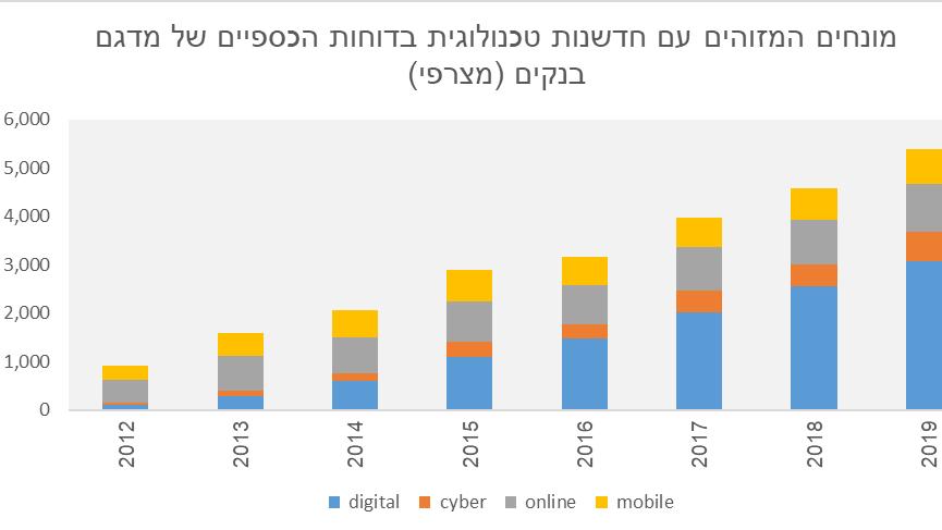 בנק ישראל: הקלות לחברות פינטק מגבירות את הנטייה של הבנקים לחדשנות